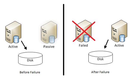 http://vinahost.info/va/uploads/17/2337b713f8-vinahost-gioi-thieu-failover-clustering-tren-windows-server.png