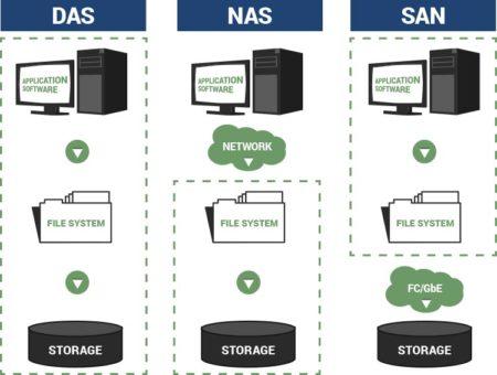 Hướng dẫn phân biệt DAS, NAS và SAN