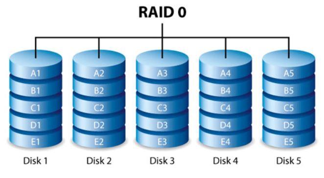 Tìm hiểu chung về các loại RAID lưu trữ
